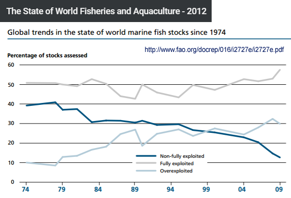 OverFishing-FAO-Chart-1974-2009-from2012SOFIA-PDF-PNGn