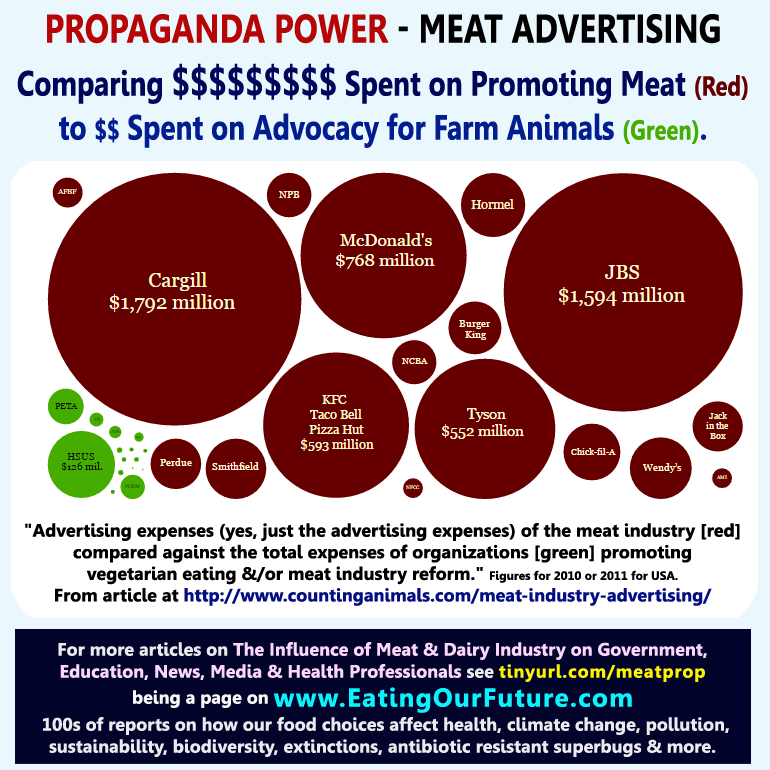 Best Top Vegan Vegetarian Memes Quotes Power Meat Dairy Egg Animal Agriculture Ag Industry Industries Corporations Advertising Spending Propaganda Influence Corrupt Politics Public Education News Media Government Doctors Money Dollars