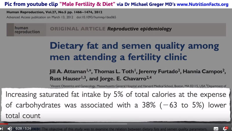 Infertility-Sperm-Count-Reduced-by-Saturated-Animal-Fats-Dr-Greger-HumanRepro-800w-v01-JPG8