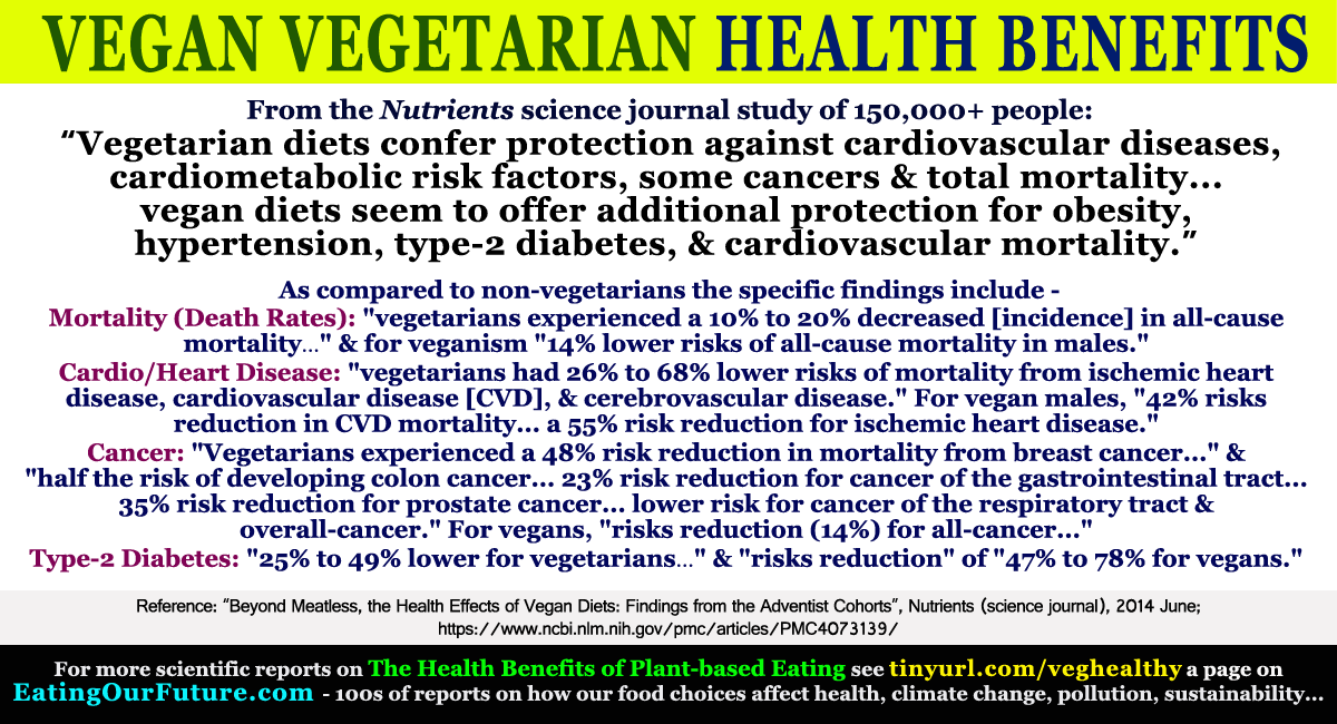 the health benefits of vegetarianism Thanks to an abundance of scientific research that demonstrates the health and environmental benefits of a plant-based diet, even the federal government recommends that we consume most of our calories from grain products, vegetables and fruits.