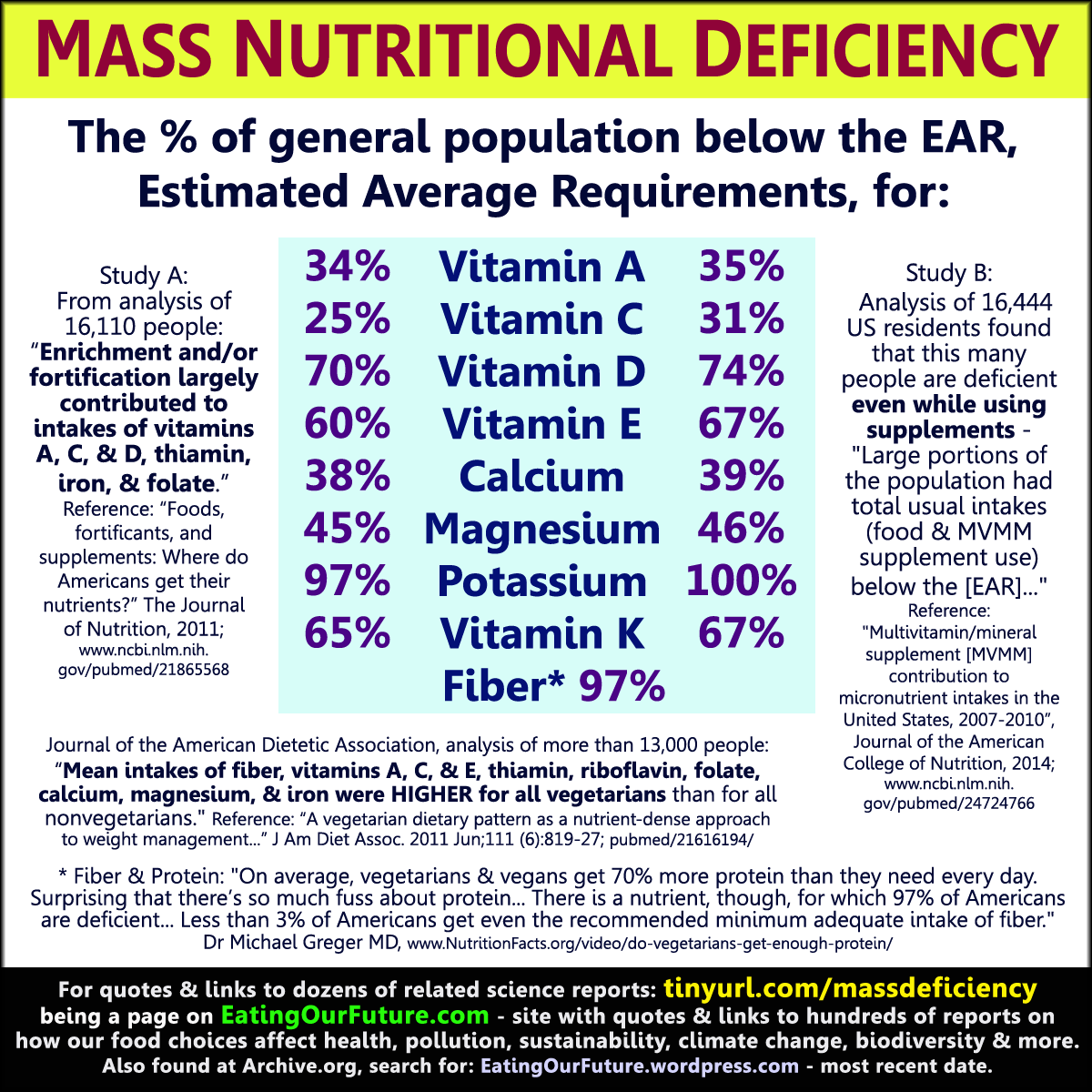 nutritional inadaquacy of a vegan diet