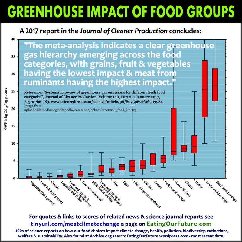 Debunk Refute Climate Change Scientific Facts Science Studies Proof Quotes Reports CO2 Carbon Greenhouse Gas GHG Food Impact Emissions Comparing Damage Meat Animal Plant Crops Agriculture Vegan Vegetarian Foods Diets Benefits Debunked Memes Chart