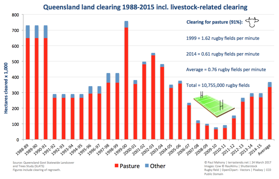 Deforestation Land Clearing for Pasture for Livestock Beef Cattle Sheep Eating Meat Production Consumption in Queensland QLD Australia Queensland Chart from Terrastendo Website