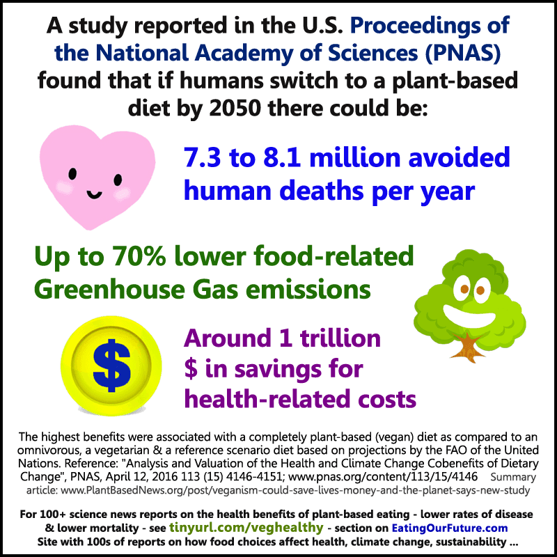 Prove Debunk Source Report Claims Vegan Diets Meme World Humans Switch Plant-based Diet 2050 Avoid Reduce 8.1 Million Deaths 70% lower food-related Greenhouse Gas GHG emissions save 1 trillion healthcare costs Debunked Refuted Facts PNAS study