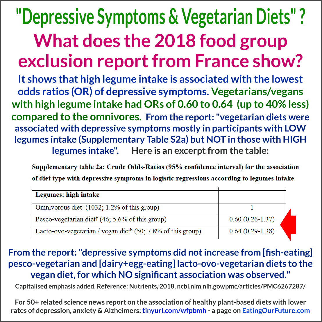 Debunk Debunked Refute French Constances Depression report study Vegans Vegetarians more less Depressed Vegan Vegetarian Diets Veganism Vegetarianism causes caused higher lower rates risk Mental Health Disorders Illness Mentally Disturbed